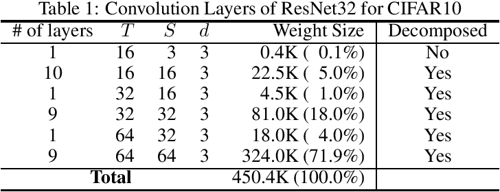Figure 3 for Learning Low-Rank Approximation for CNNs