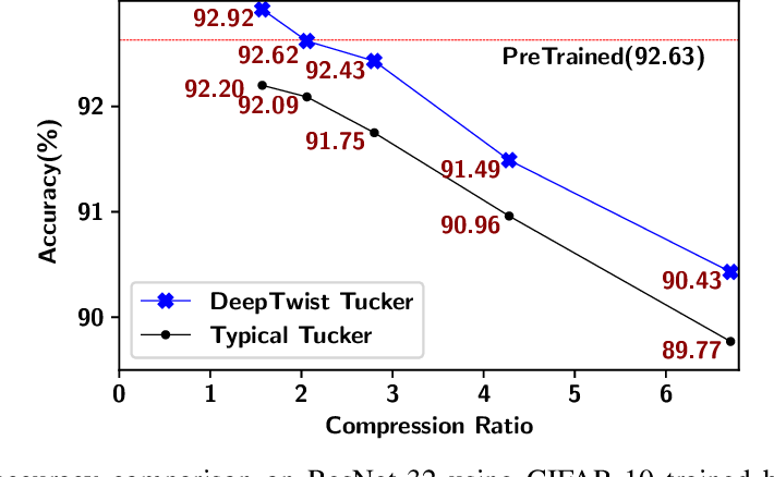 Figure 4 for Learning Low-Rank Approximation for CNNs