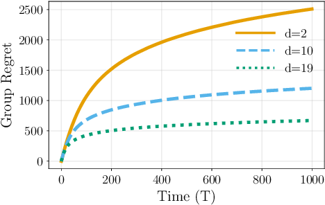 Figure 1 for Distributed Bandits: Probabilistic Communication on $d$-regular Graphs