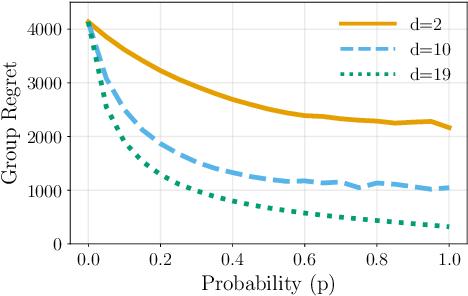 Figure 2 for Distributed Bandits: Probabilistic Communication on $d$-regular Graphs