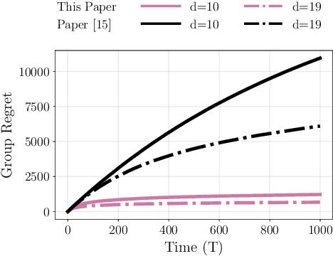 Figure 3 for Distributed Bandits: Probabilistic Communication on $d$-regular Graphs