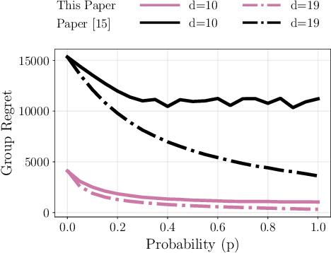 Figure 4 for Distributed Bandits: Probabilistic Communication on $d$-regular Graphs