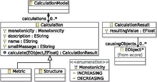 Figure 2. Metamodel for different kinds of calculations.