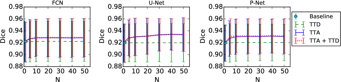 Figure 3 for Aleatoric uncertainty estimation with test-time augmentation for medical image segmentation with convolutional neural networks
