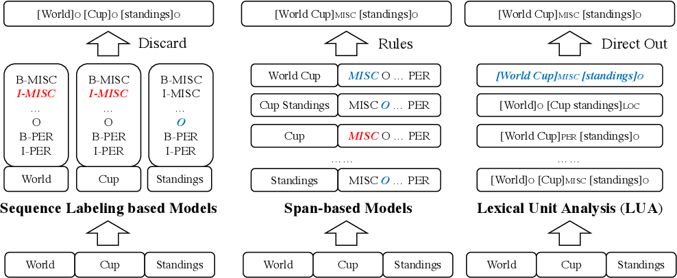 Figure 1 for Segmenting Natural Language Sentences via Lexical Unit Analysis