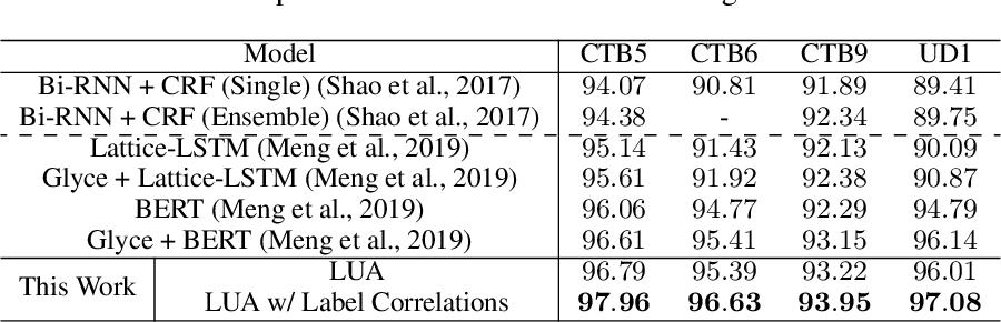 Figure 3 for Segmenting Natural Language Sentences via Lexical Unit Analysis