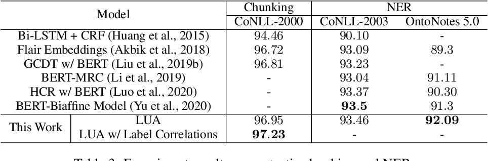 Figure 4 for Segmenting Natural Language Sentences via Lexical Unit Analysis