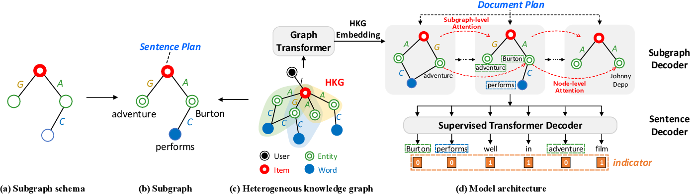 Figure 3 for Knowledge-based Review Generation by Coherence Enhanced Text Planning