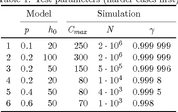 Figure 1 for A Stochastic Process Model of Classical Search