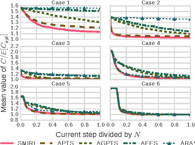 Figure 2 for A Stochastic Process Model of Classical Search