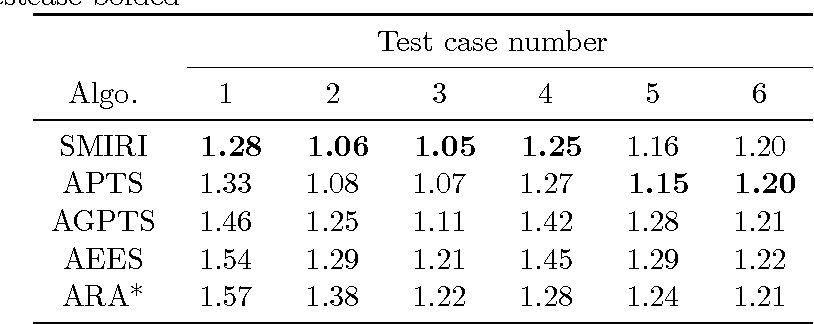 Figure 3 for A Stochastic Process Model of Classical Search