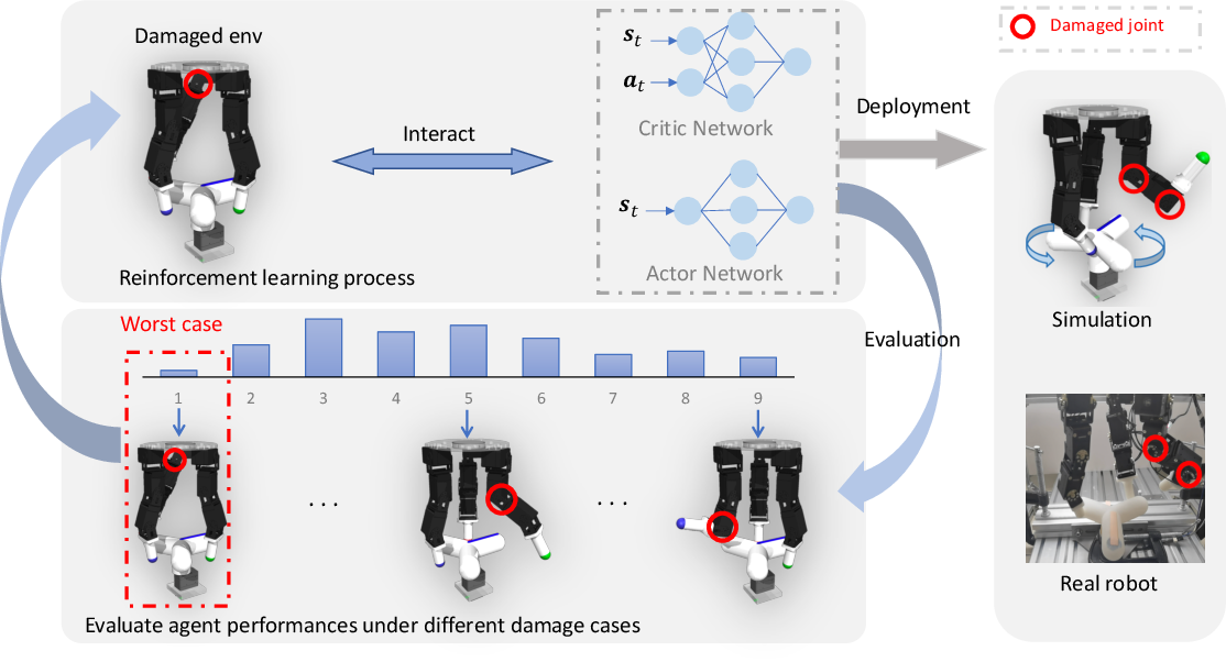 Figure 2 for Fault-Aware Robust Control via Adversarial Reinforcement Learning