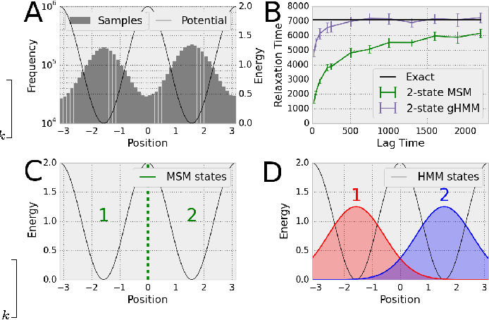 Figure 1 for Understanding Protein Dynamics with L1-Regularized Reversible Hidden Markov Models