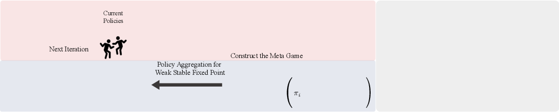 Figure 3 for A Game-Theoretic Approach to Multi-Agent Trust Region Optimization