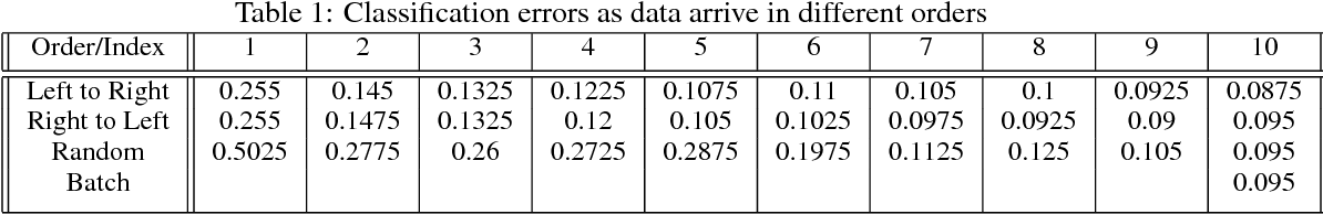 Figure 2 for Streaming Sparse Gaussian Process Approximations