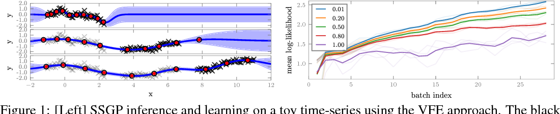 Figure 1 for Streaming Sparse Gaussian Process Approximations