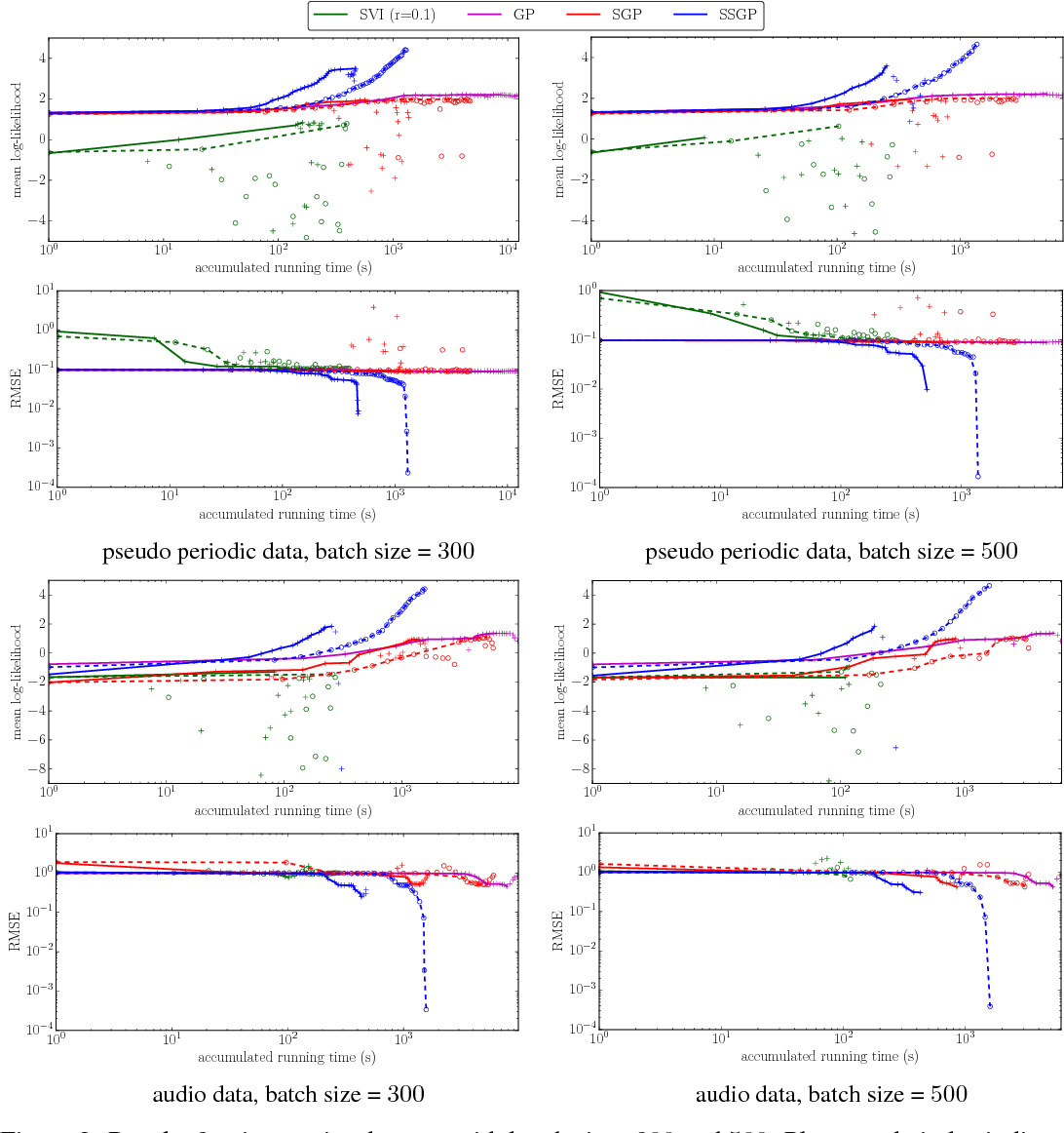 Figure 3 for Streaming Sparse Gaussian Process Approximations