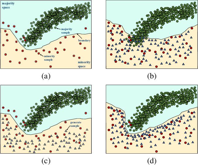 Figure 1 for Counterfactual-based minority oversampling for imbalanced classification