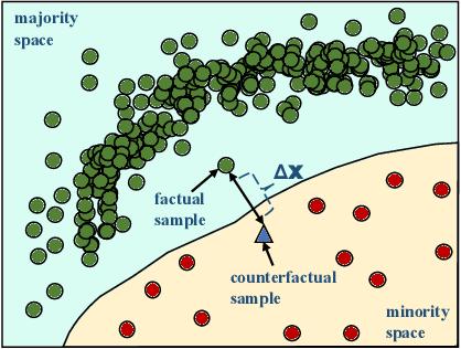 Figure 2 for Counterfactual-based minority oversampling for imbalanced classification