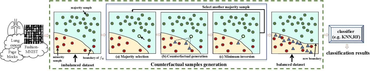 Figure 3 for Counterfactual-based minority oversampling for imbalanced classification