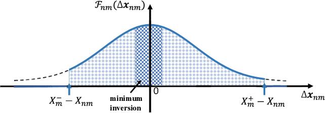 Figure 4 for Counterfactual-based minority oversampling for imbalanced classification