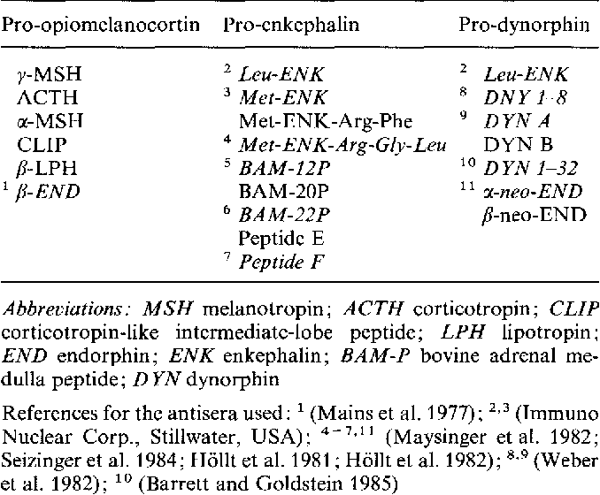 Table 1 From Enterochromaffin Ec Cells Of The Mammalian Gastro