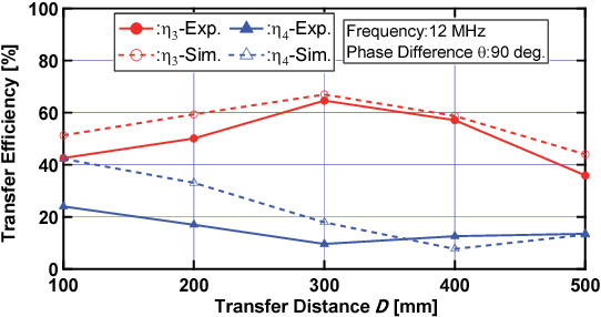 Magnetic resonance type selective wireless power transfer
