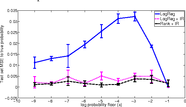 Figure 1 for Predicting accurate probabilities with a ranking loss