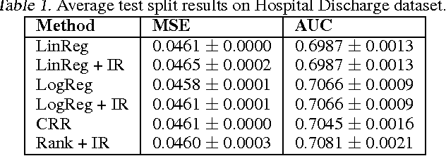 Figure 2 for Predicting accurate probabilities with a ranking loss
