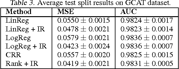 Figure 4 for Predicting accurate probabilities with a ranking loss