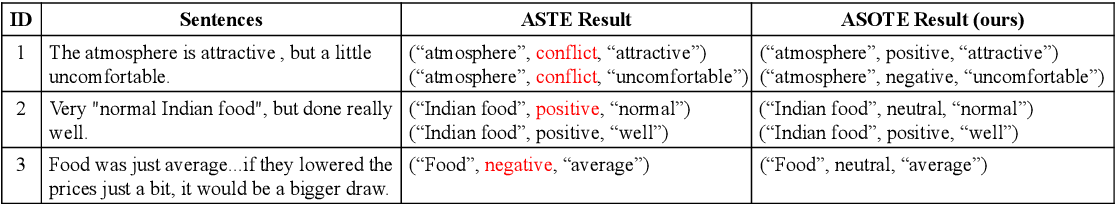 Figure 1 for A More Fine-Grained Aspect-Sentiment-Opinion Triplet Extraction Task