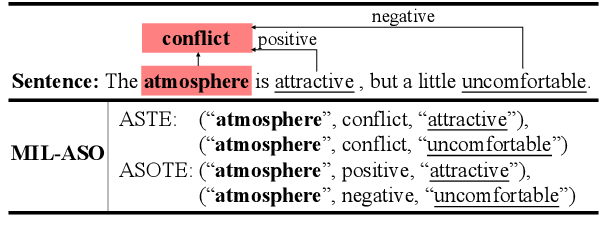Figure 3 for A More Fine-Grained Aspect-Sentiment-Opinion Triplet Extraction Task