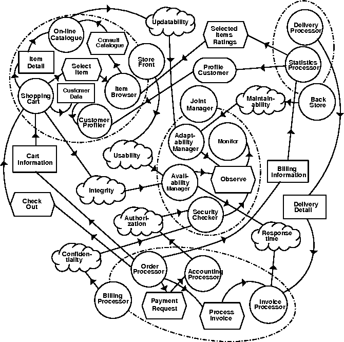 Figure 7 From Uml For Agent Oriented Software Development The