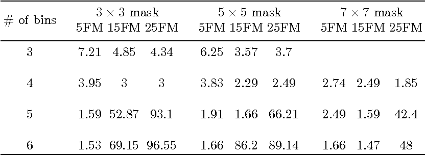 Table 4 from View and Illumination Invariant Object Classification