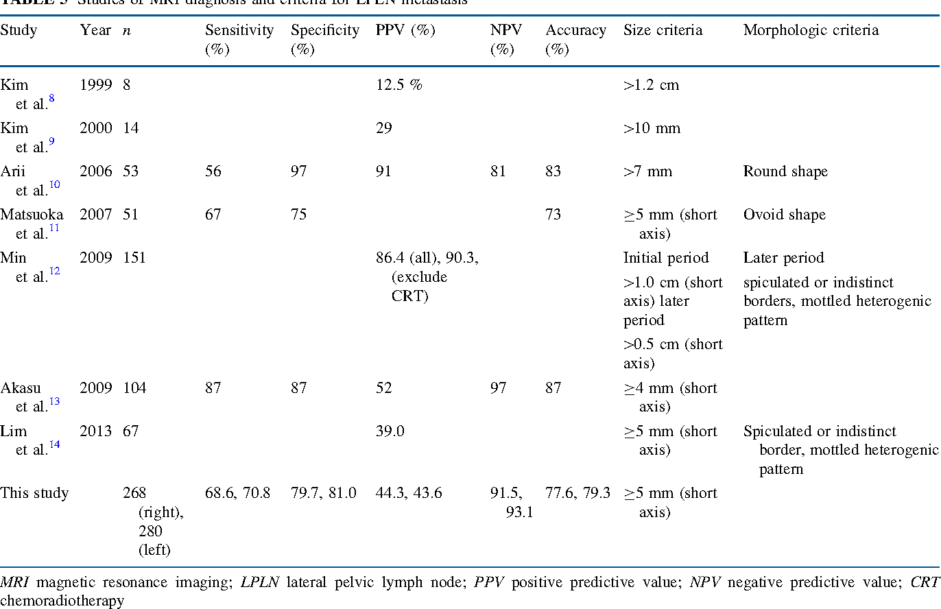 Selection of Lymph Node–Positive Cases Based on Perirectal and ...