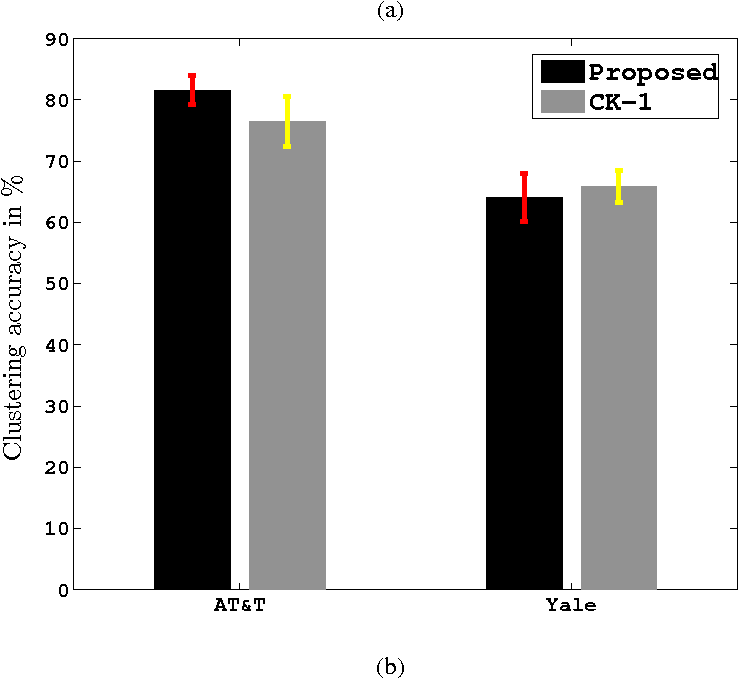 Figure 3 for Image Similarity Using Sparse Representation and Compression Distance