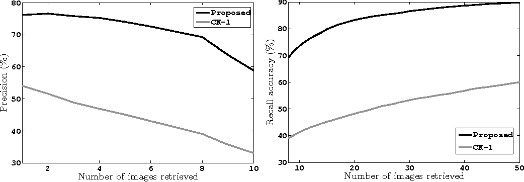 Figure 4 for Image Similarity Using Sparse Representation and Compression Distance