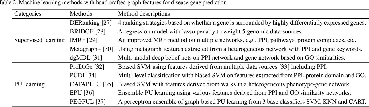 Figure 4 for Recent Advances in Network-based Methods for Disease Gene Prediction