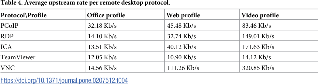 Remote access protocols for Desktop-as-a-Service solutions