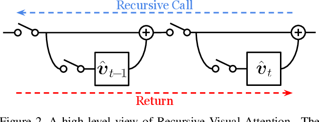 Figure 3 for Recursive Visual Attention in Visual Dialog