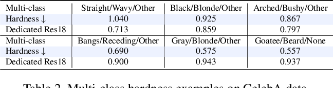 Figure 4 for Transferability and Hardness of Supervised Classification Tasks