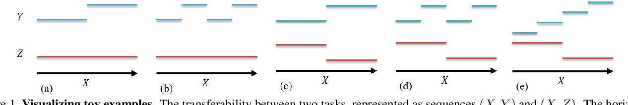 Figure 1 for Transferability and Hardness of Supervised Classification Tasks