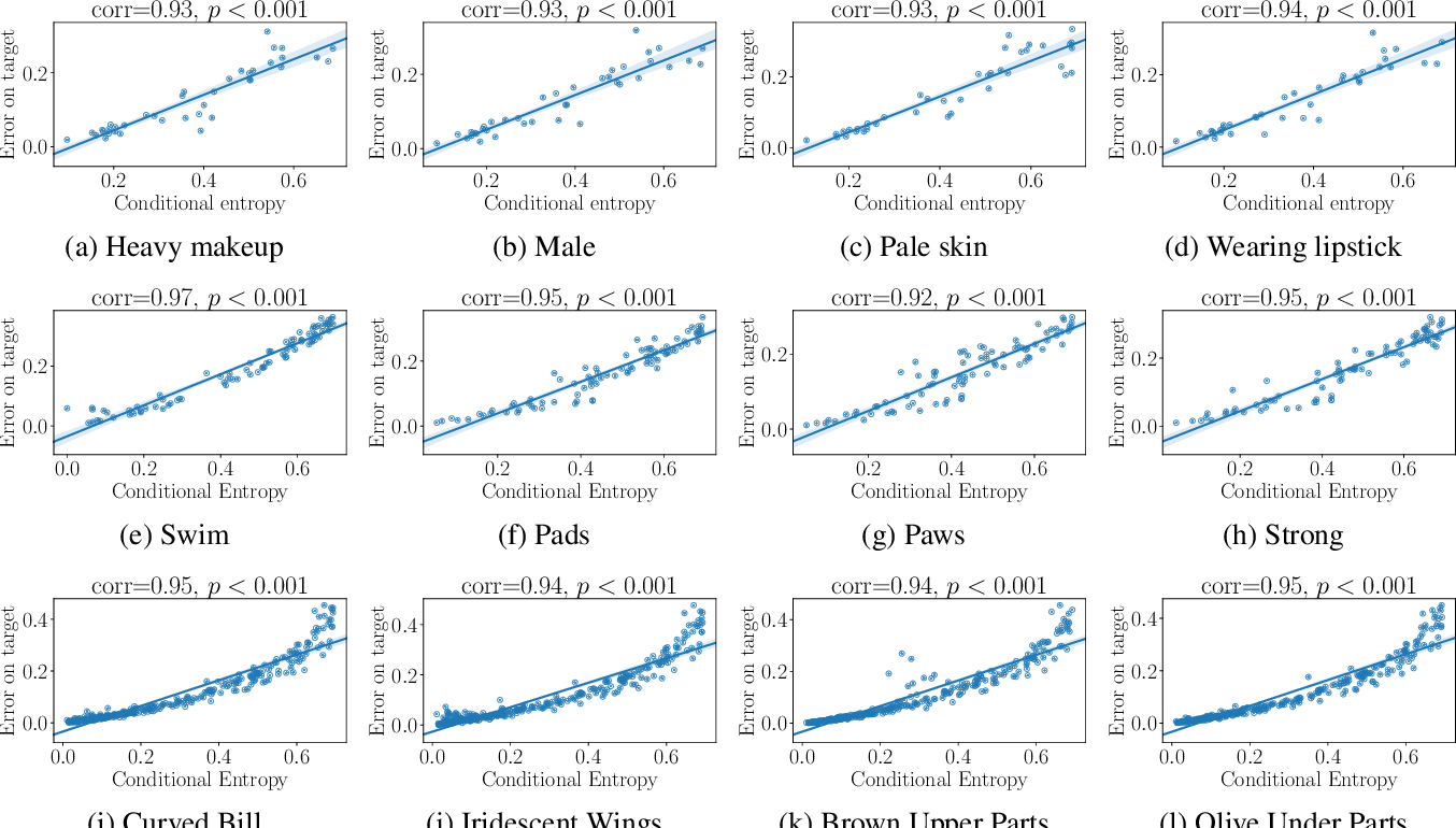 Figure 3 for Transferability and Hardness of Supervised Classification Tasks