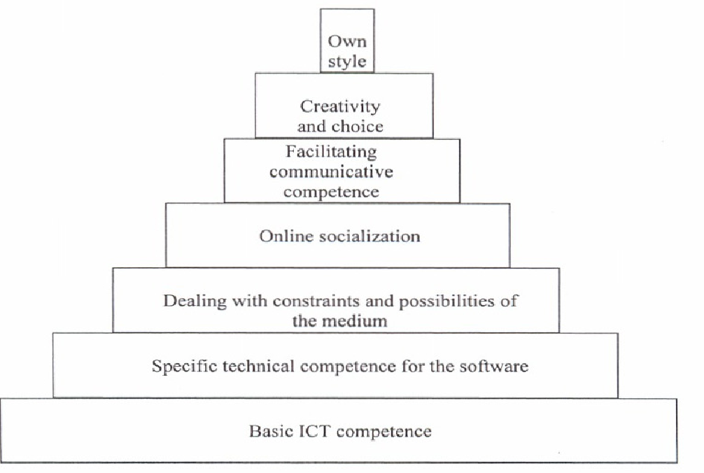 Figure 2. Skills pyramid (Hampel and Stickler, 2005: 317)