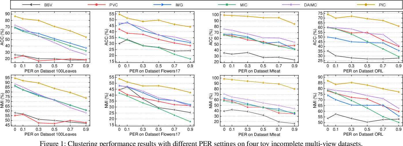 Figure 2 for Spectral Perturbation Meets Incomplete Multi-view Data