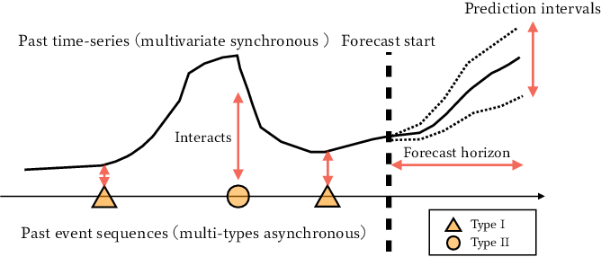 Figure 1 for Synergetic Learning of Heterogeneous Temporal Sequences for Multi-Horizon Probabilistic Forecasting