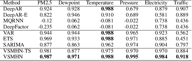Figure 4 for Synergetic Learning of Heterogeneous Temporal Sequences for Multi-Horizon Probabilistic Forecasting