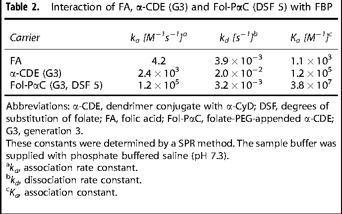 Table 2 from Potential use of folate-polyethylene glycol