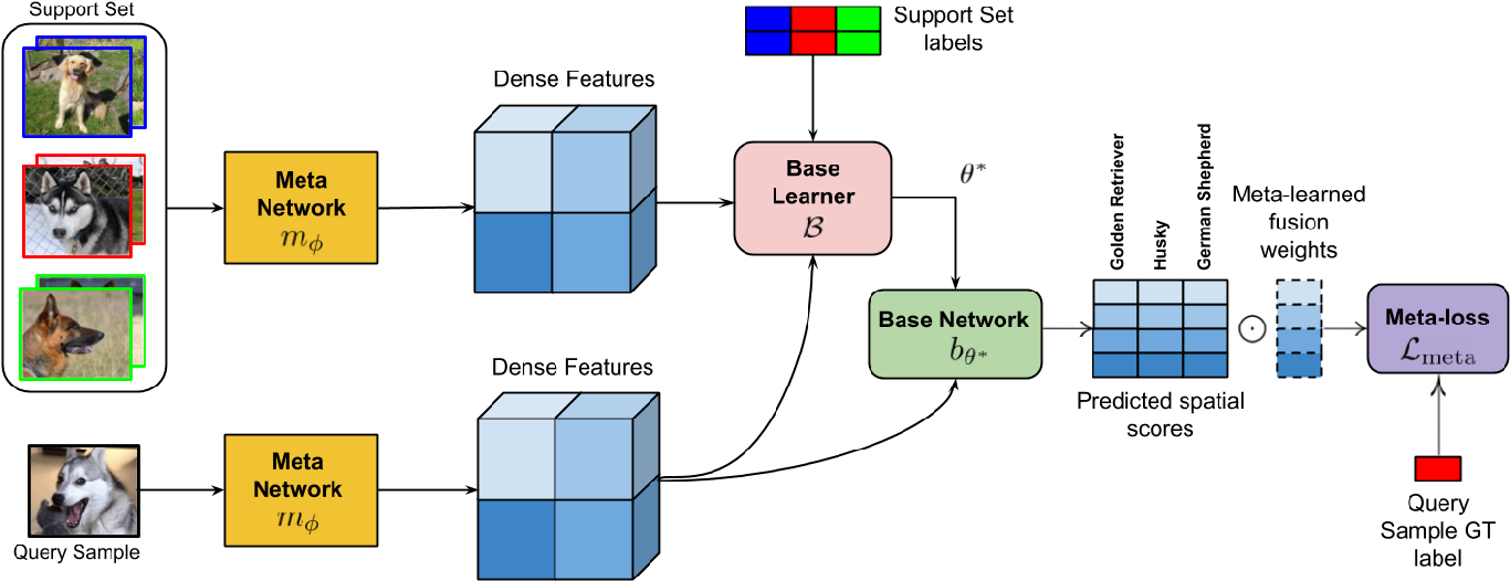 Figure 1 for Few-Shot Classification By Few-Iteration Meta-Learning