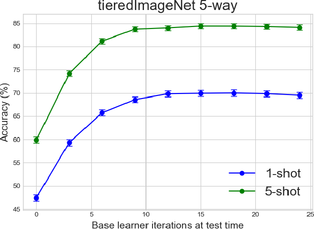 Figure 4 for Few-Shot Classification By Few-Iteration Meta-Learning